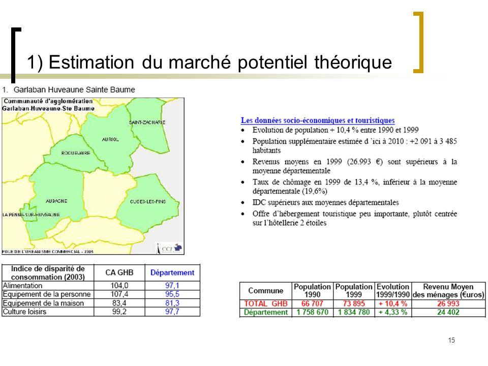 1) Estimation du marché potentiel théorique