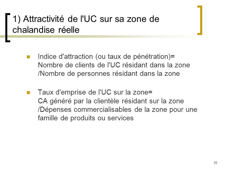 1) Attractivité de l UC sur sa zone de chalandise réelle