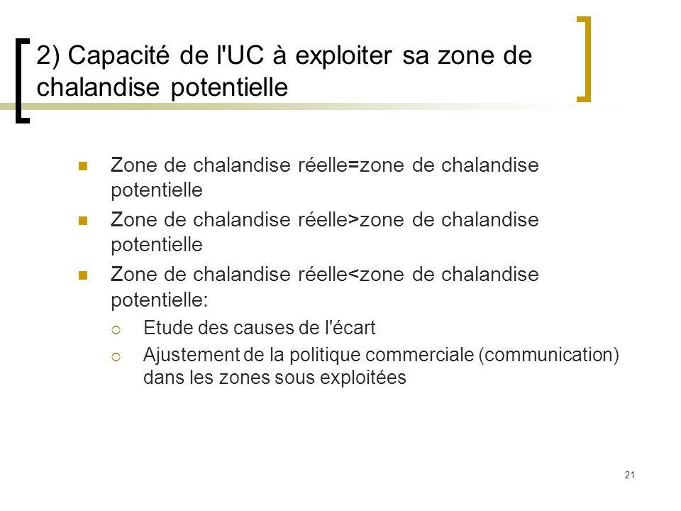 2) Capacité de l UC à exploiter sa zone de chalandise potentielle