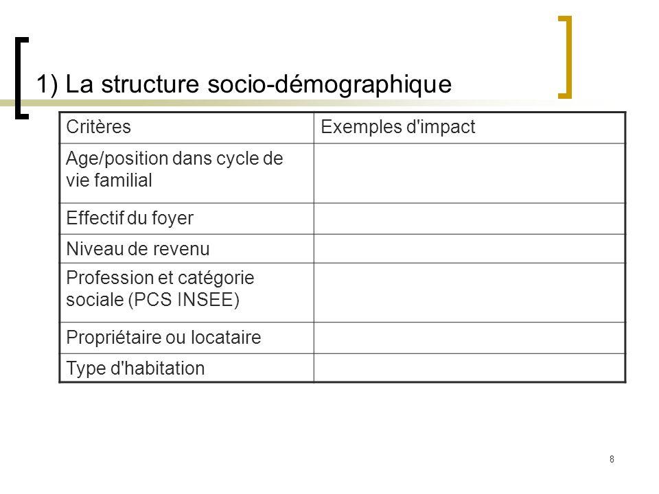 1) La structure socio-démographique