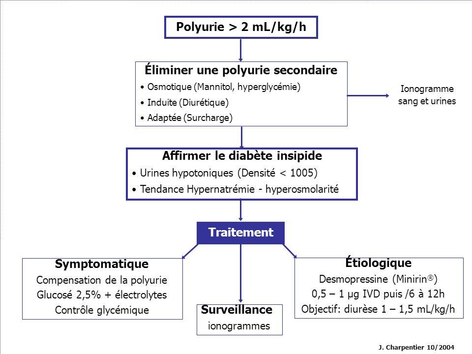 Éliminer une polyurie secondaire Affirmer le diabète insipide