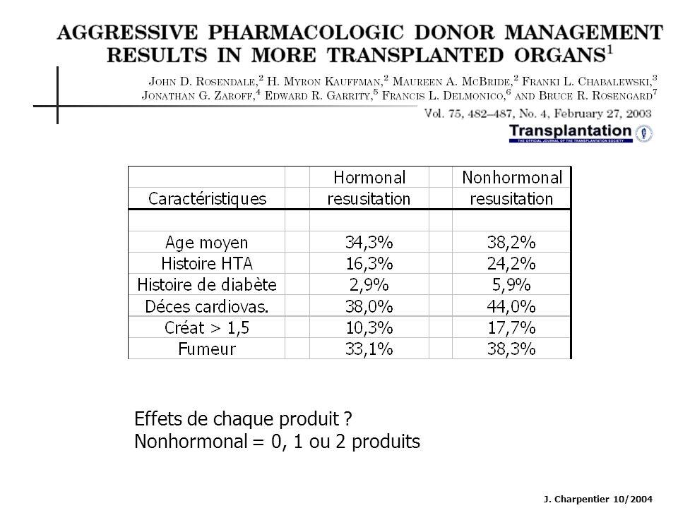 Effets de chaque produit Nonhormonal = 0, 1 ou 2 produits