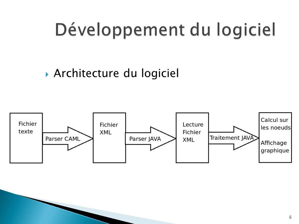 Développement du logiciel