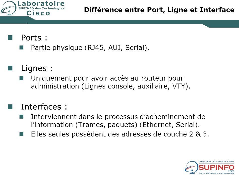 Différence entre Port, Ligne et Interface