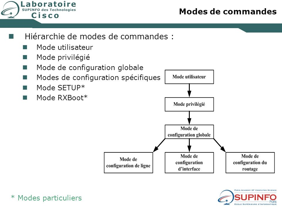 Hiérarchie de modes de commandes :