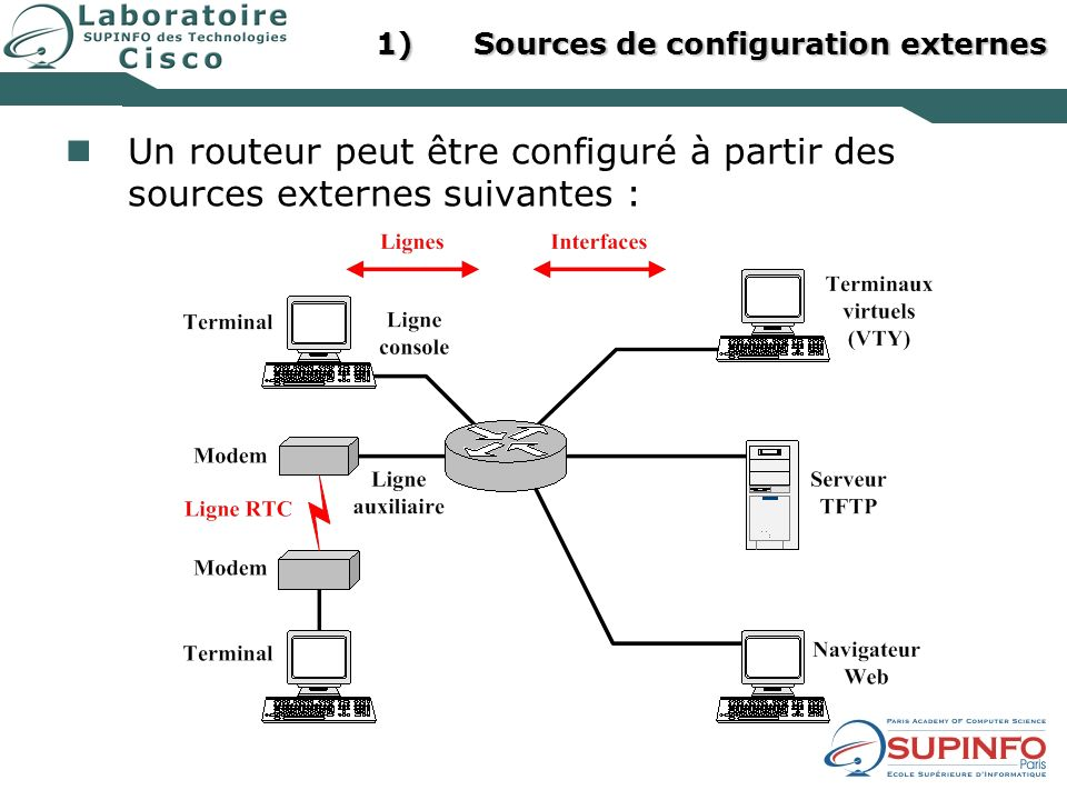 Sources de configuration externes