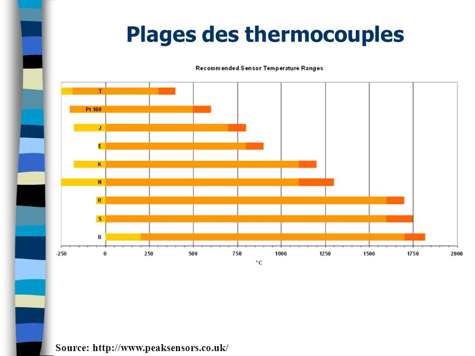 Plages des thermocouples