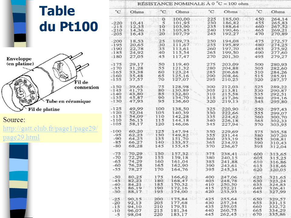 Table du Pt100 Source: http://gatt.club.fr/page1/page29/page29.html