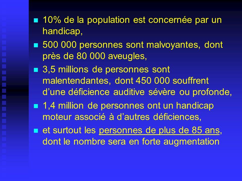 10% de la population est concernée par un handicap,