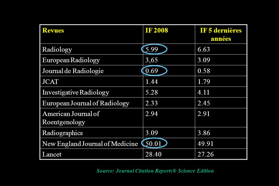Investigative Radiology 5.28 4.11 European Journal of Radiology 2.33