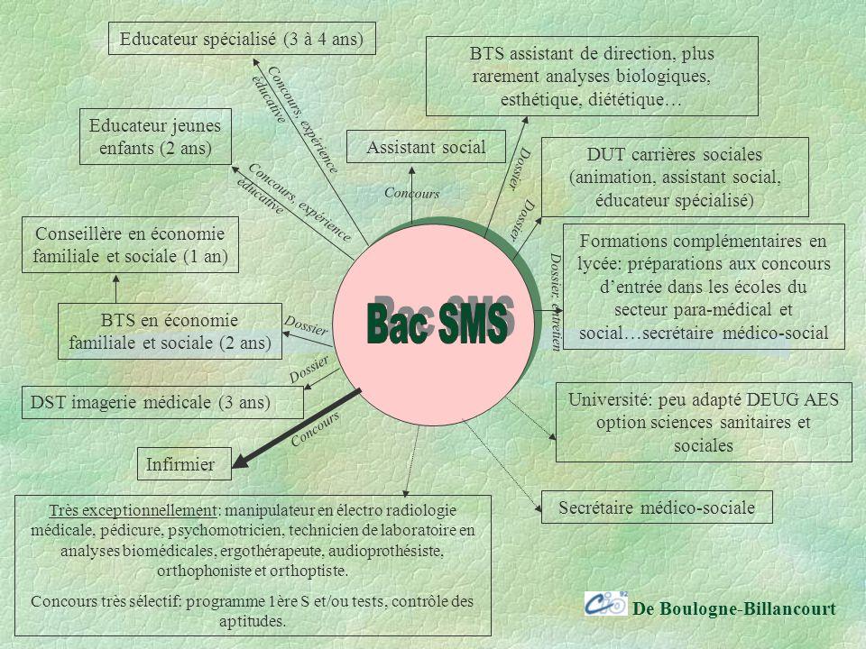 Bac SMS Educateur spécialisé (3 à 4 ans)