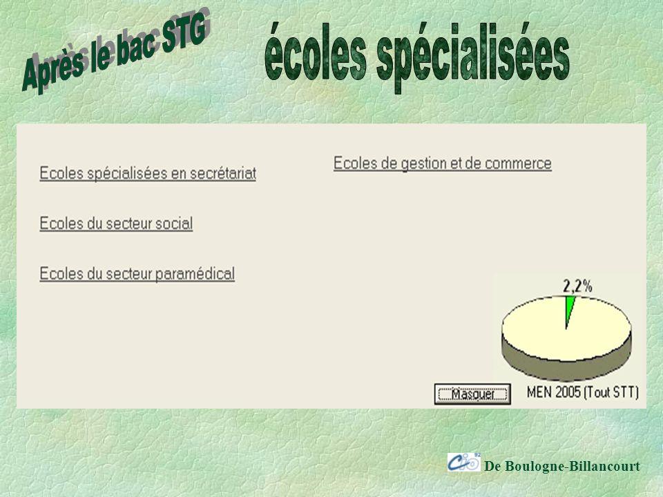 Après le bac STG écoles spécialisées De Boulogne-Billancourt
