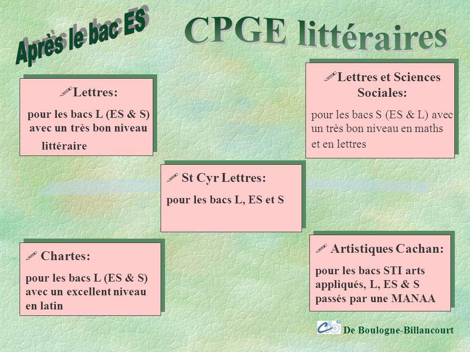 Après le bac ES CPGE littéraires Lettres et Sciences Sociales: