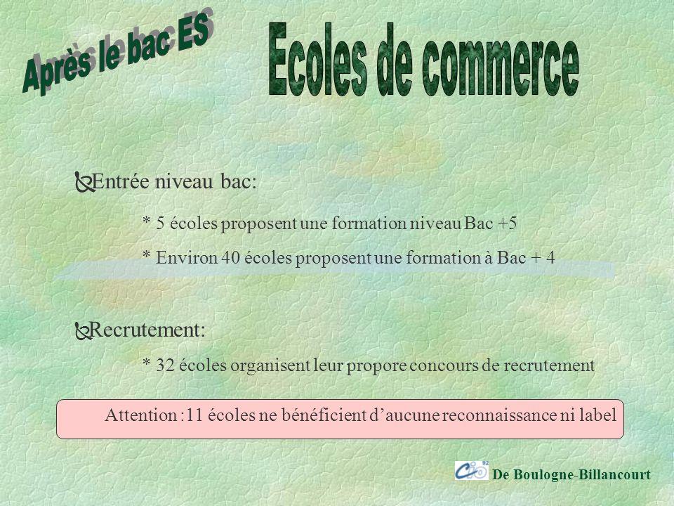 Après le bac ES Ecoles de commerce Entrée niveau bac: