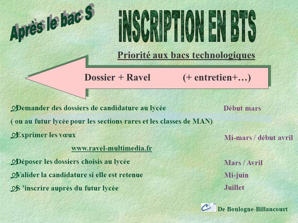 Dossier + Ravel (+ entretien+…)