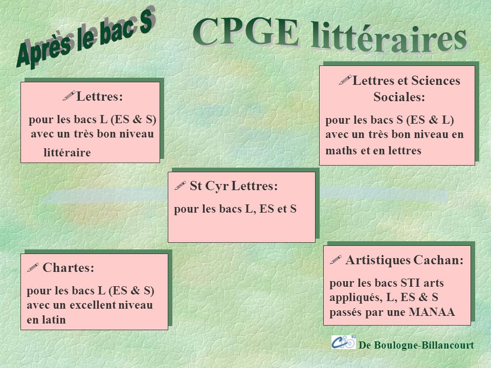 Après le bac S CPGE littéraires Lettres et Sciences Sociales: Lettres: