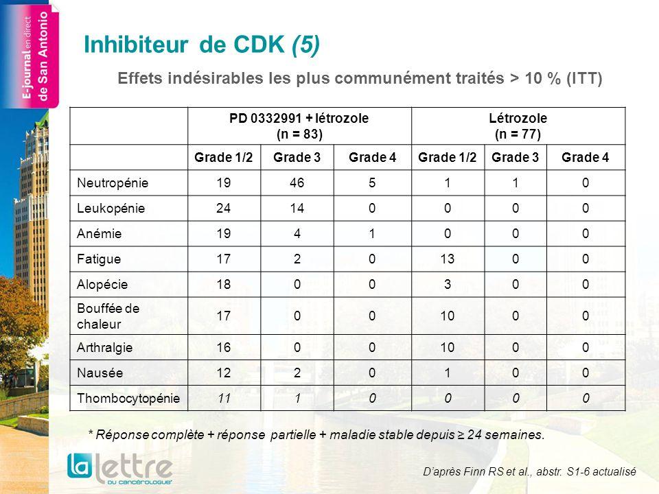 Effets indésirables les plus communément traités > 10 % (ITT)