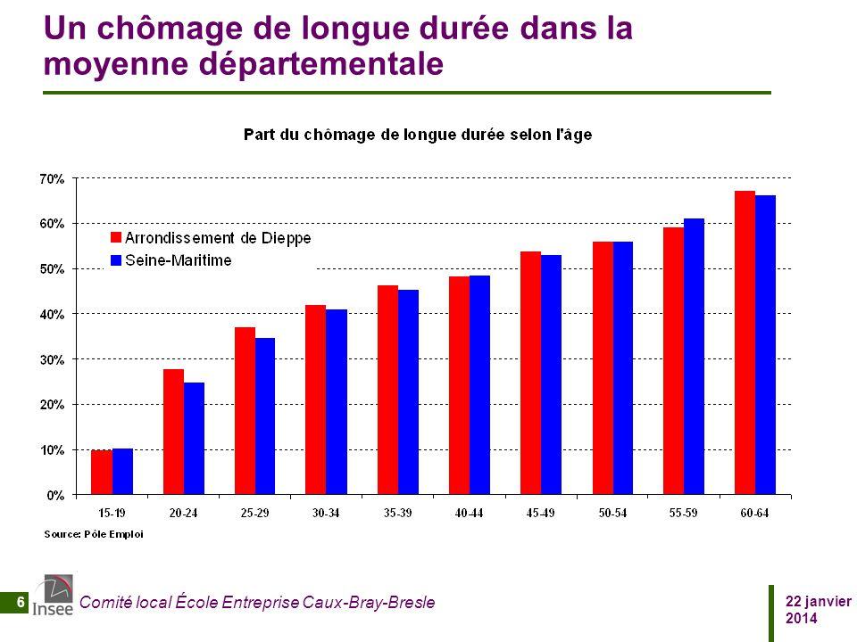 Un chômage de longue durée dans la moyenne départementale