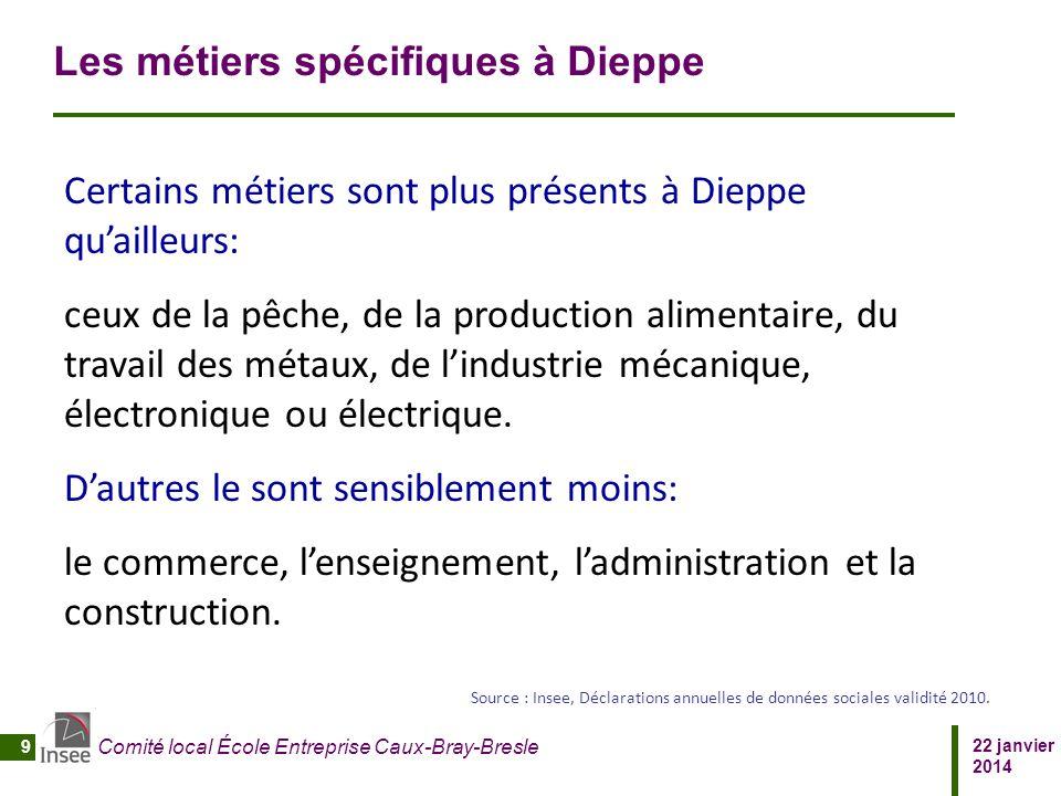 Les métiers spécifiques à Dieppe