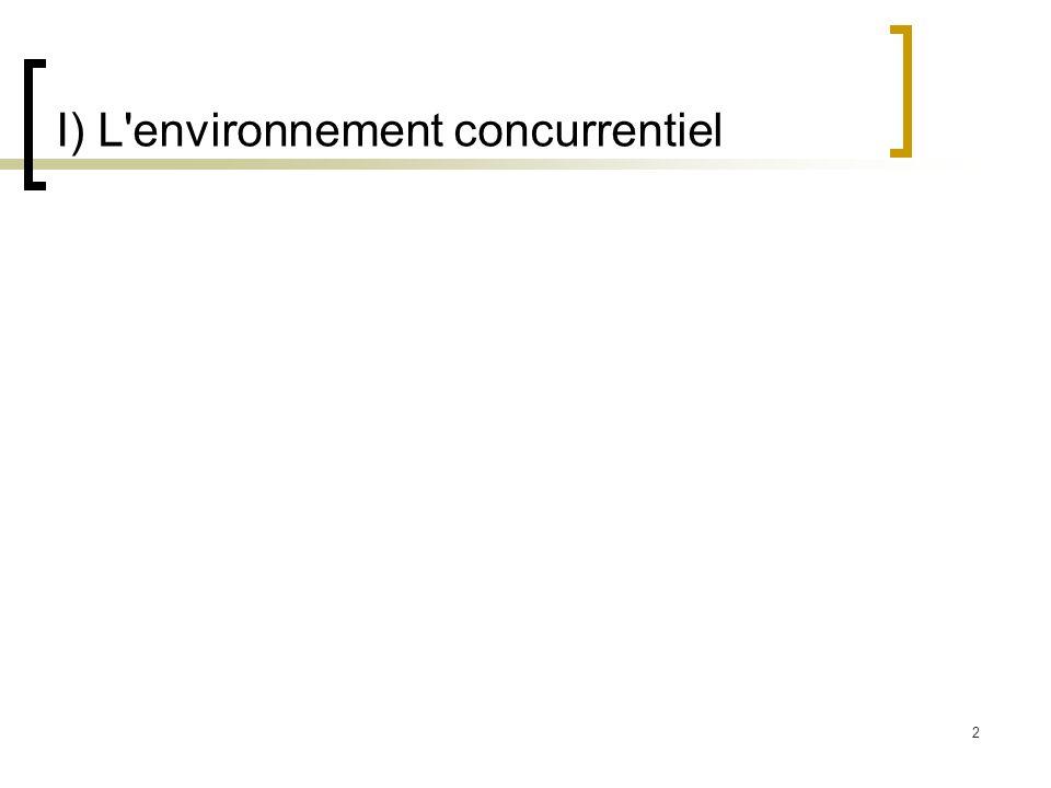 I) L environnement concurrentiel