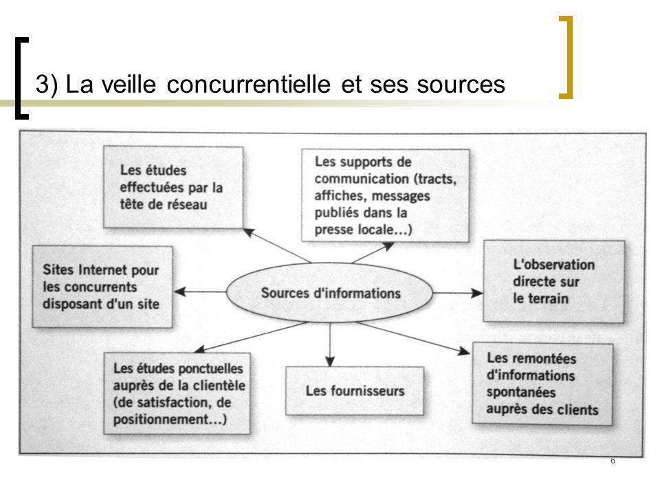 3) La veille concurrentielle et ses sources