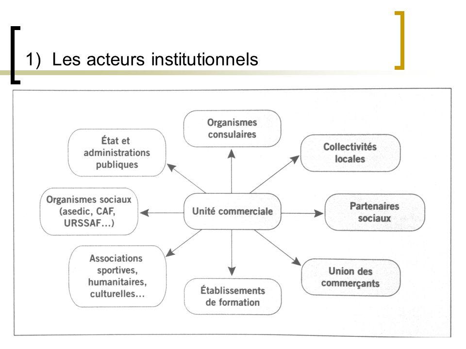 Les acteurs institutionnels