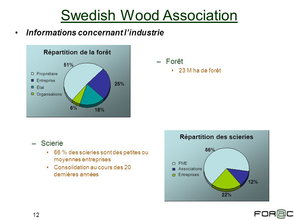 Swedish Wood Association