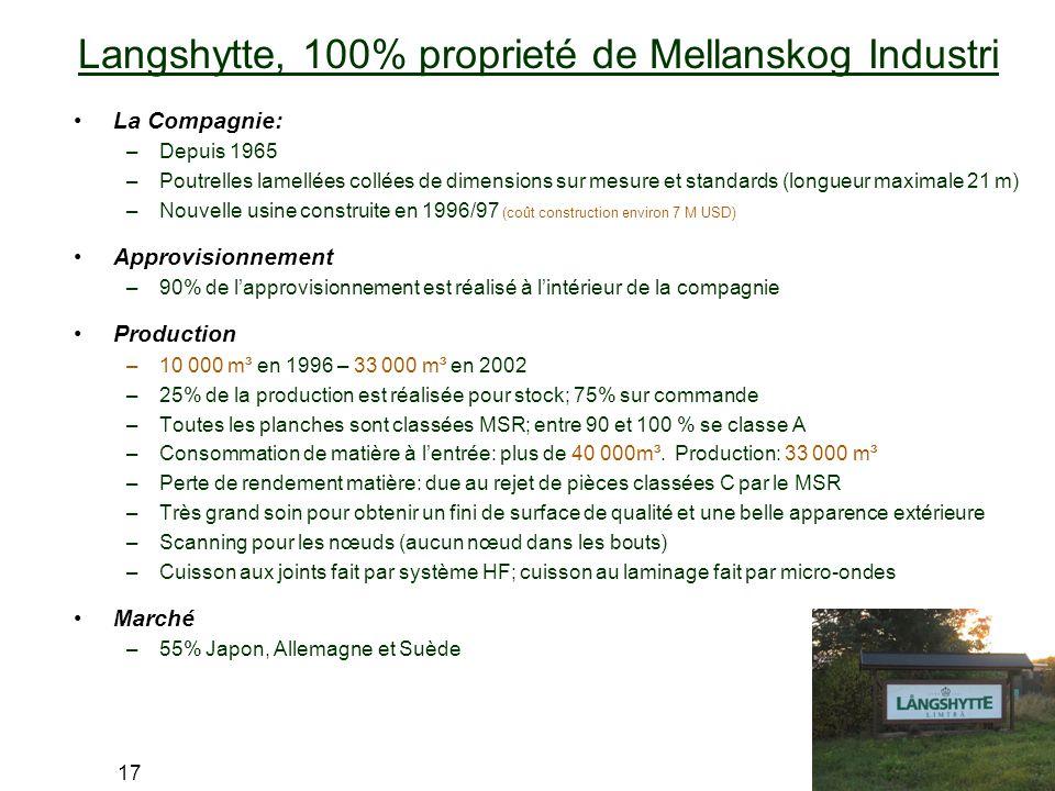 Langshytte, 100% proprieté de Mellanskog Industri