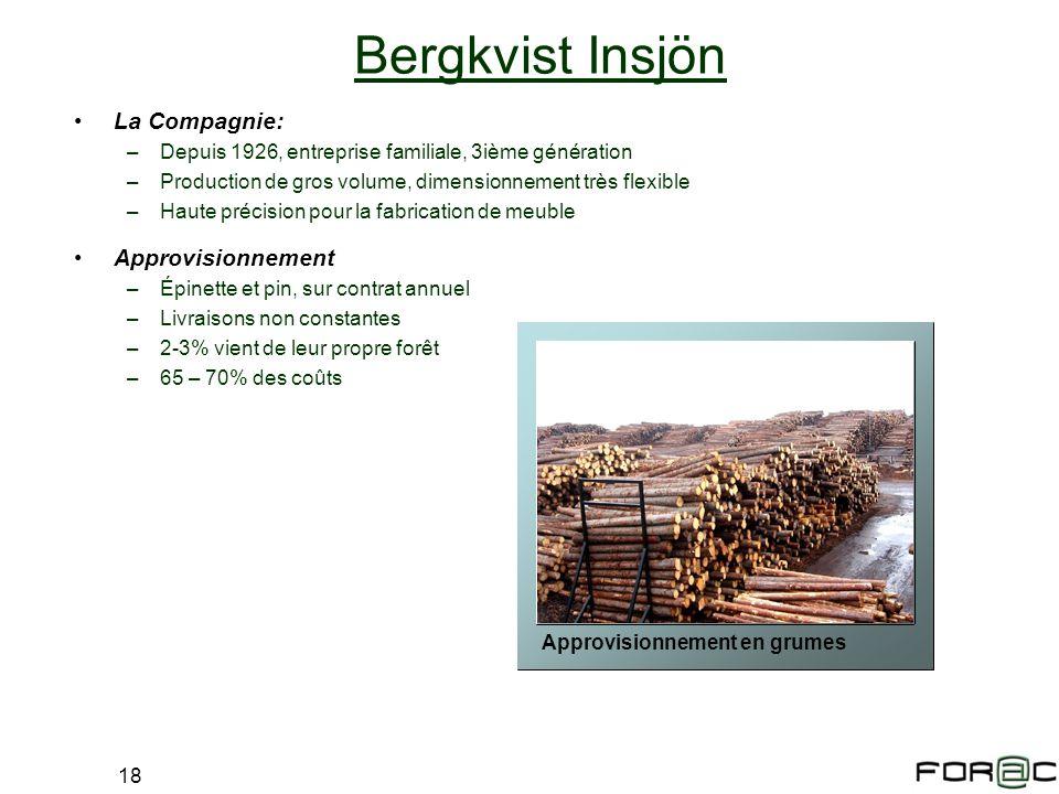 Bergkvist Insjön La Compagnie: Approvisionnement