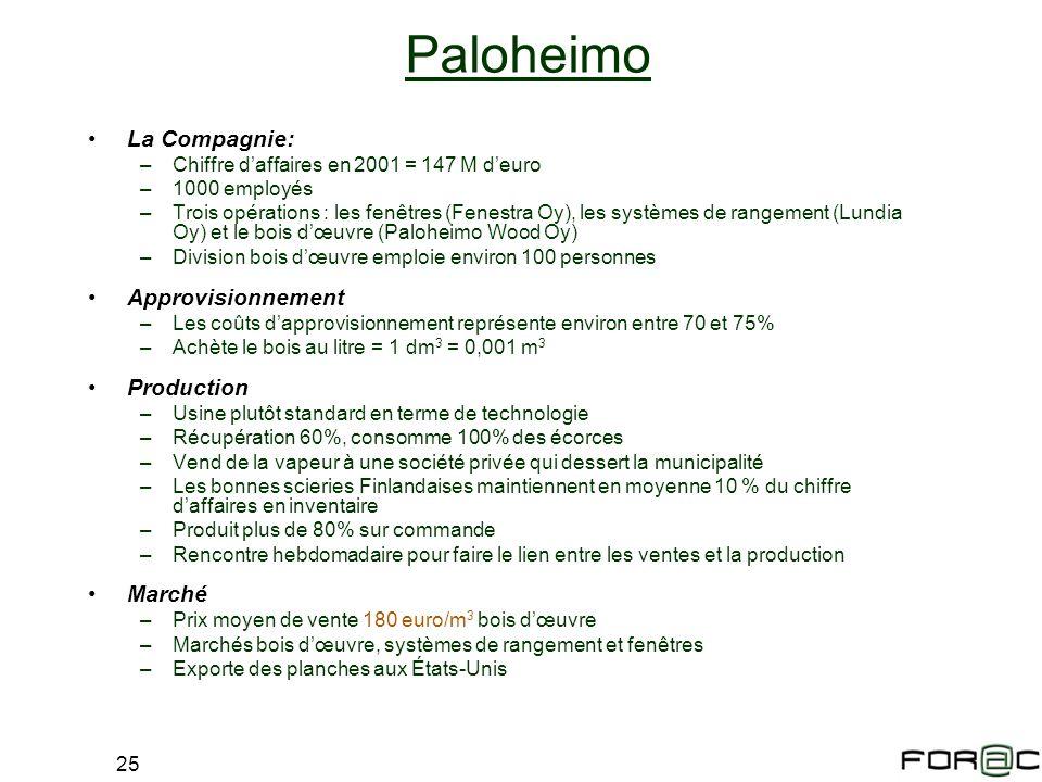 Paloheimo La Compagnie: Approvisionnement Production Marché