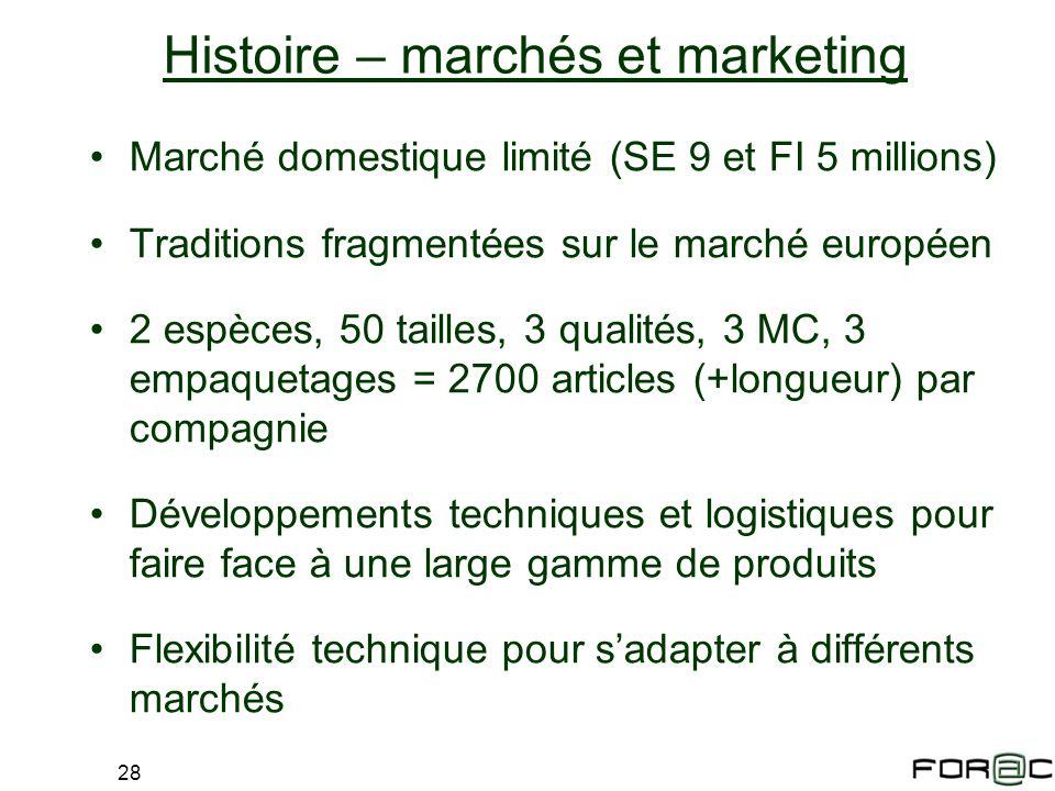 Histoire – marchés et marketing