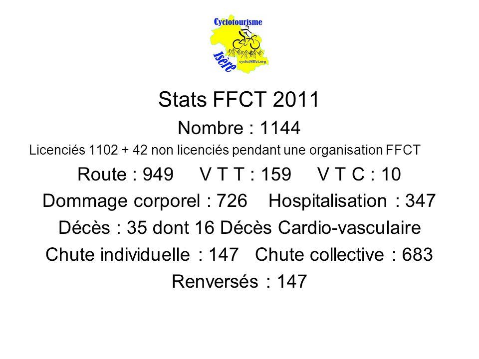 Stats FFCT 2011 Nombre : 1144 Route : 949 V T T : 159 V T C : 10