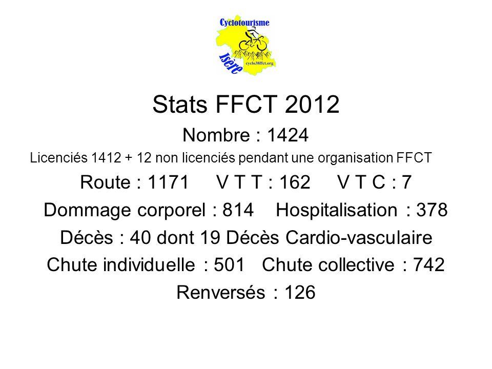 Stats FFCT 2012 Nombre : 1424 Route : 1171 V T T : 162 V T C : 7