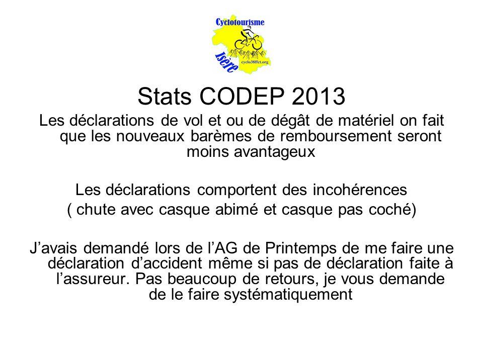 Stats CODEP 2013 Les déclarations de vol et ou de dégât de matériel on fait que les nouveaux barèmes de remboursement seront moins avantageux.