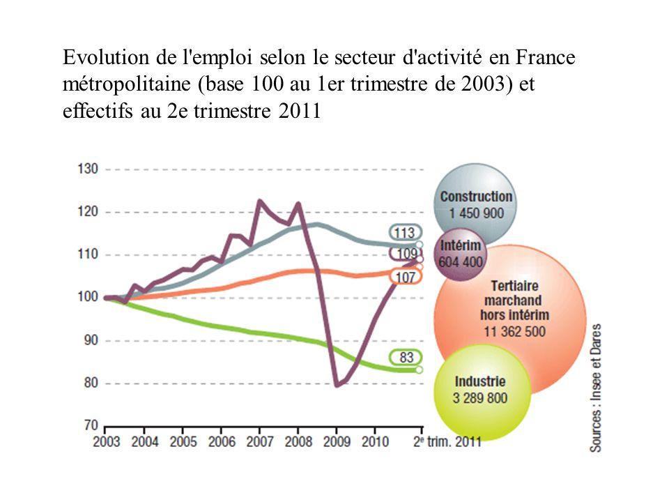 Evolution de l emploi selon le secteur d activité en France métropolitaine (base 100 au 1er trimestre de 2003) et effectifs au 2e trimestre 2011