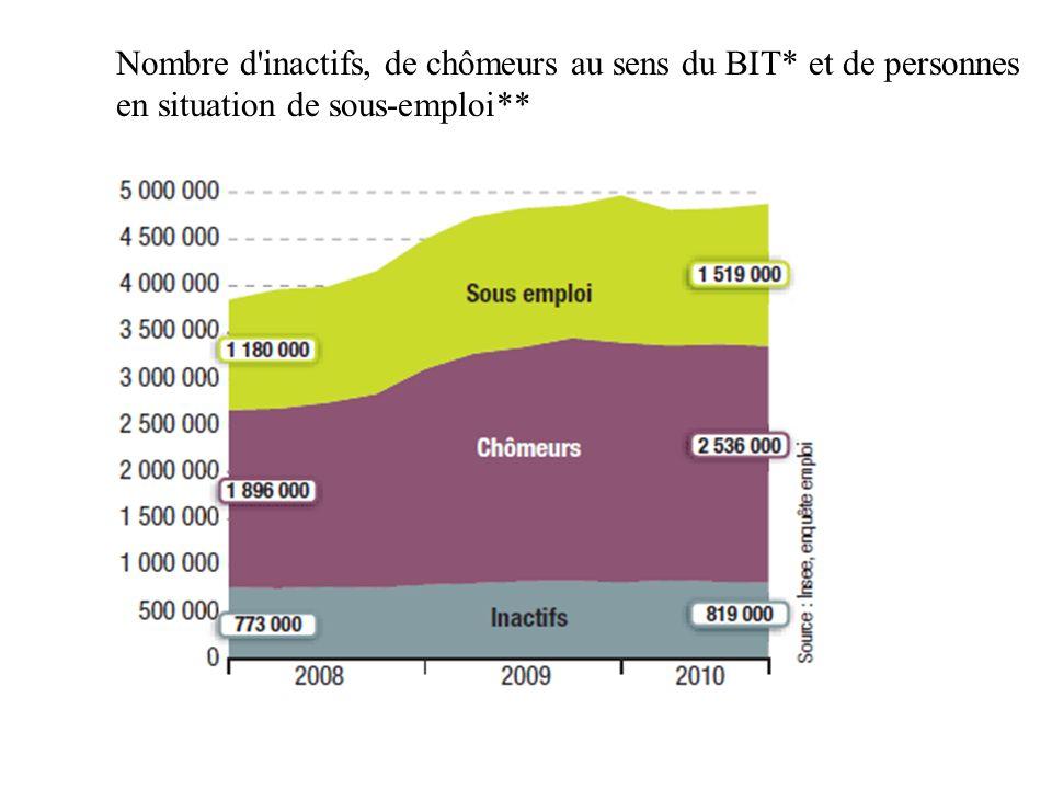 Nombre d inactifs, de chômeurs au sens du BIT
