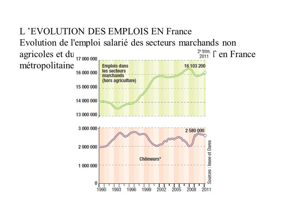 L 'EVOLUTION DES EMPLOIS EN France