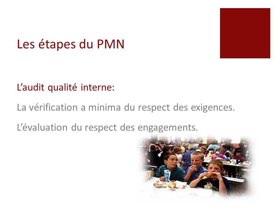 Les étapes du PMN L'audit qualité interne: