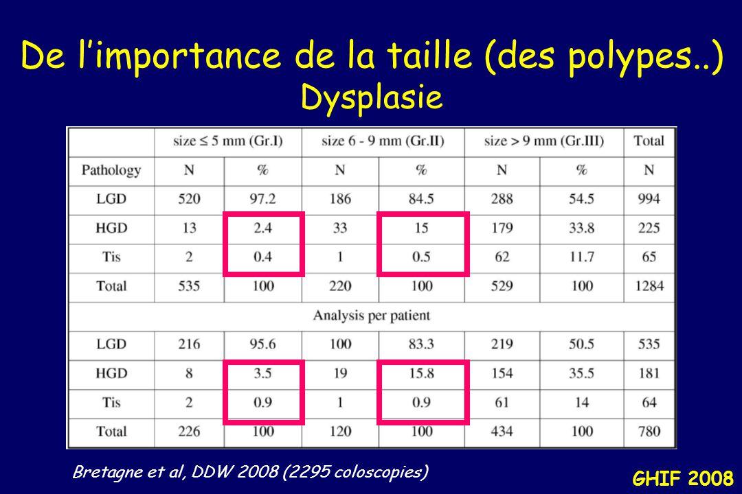 De l'importance de la taille (des polypes..) Dysplasie