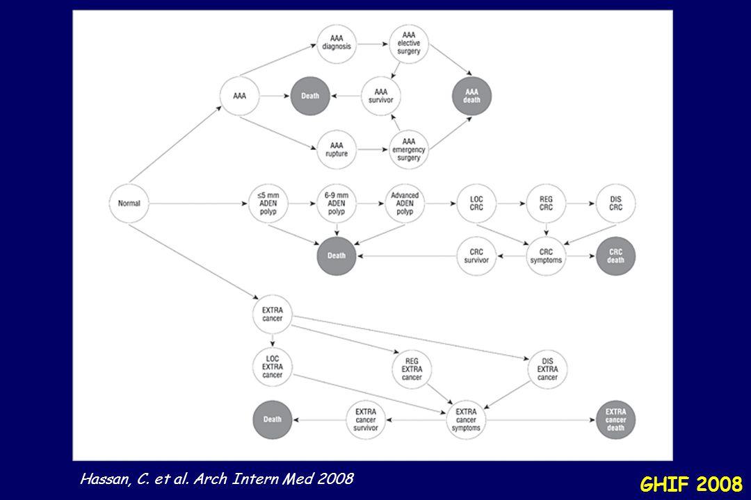 Hassan, C. et al. Arch Intern Med 2008