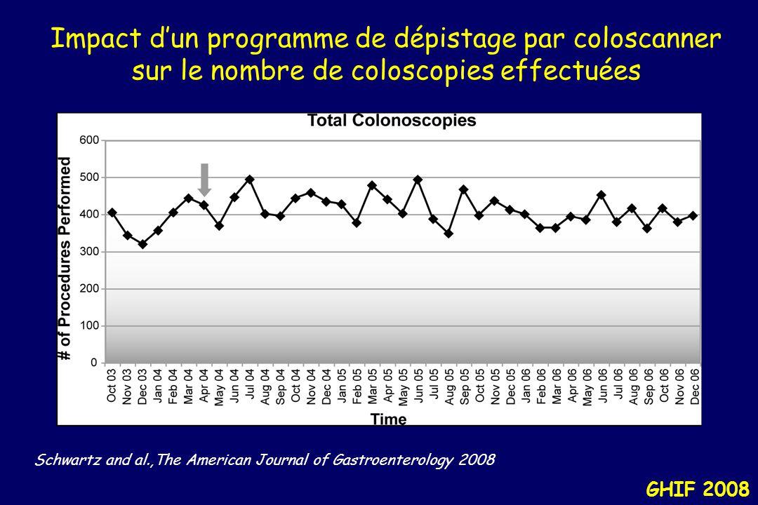 Impact d'un programme de dépistage par coloscanner sur le nombre de coloscopies effectuées