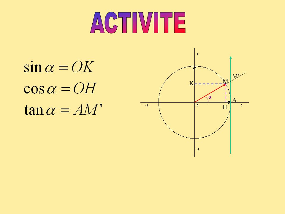 ACTIVITE M' α M A H K