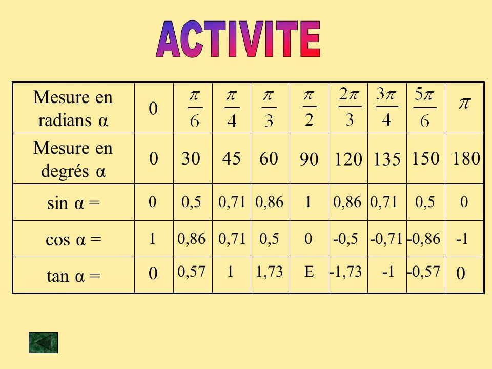 ACTIVITE tan α = cos α = sin α = 135 120 90 Mesure en degrés α