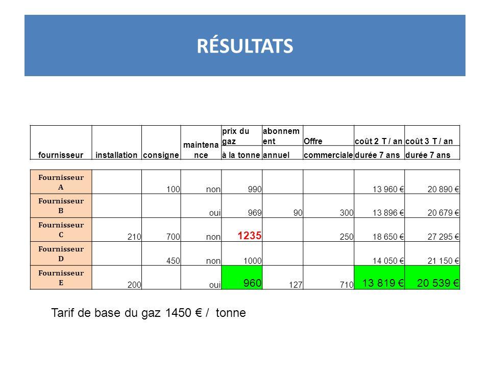 RÉSULTATS Tarif de base du gaz 1450 € / tonne 1235 960 13 819 €