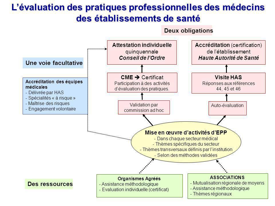 Haute Autorité de Santé Mise en œuvre d'activités d'EPP
