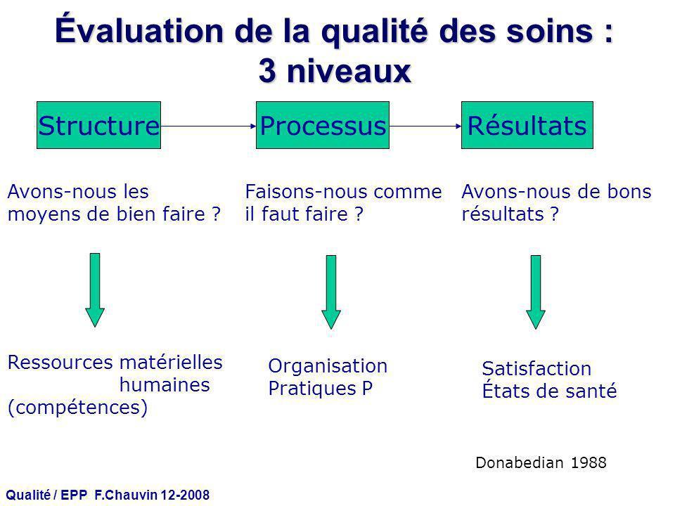 Évaluation de la qualité des soins : 3 niveaux
