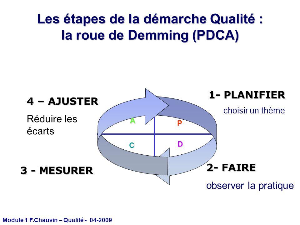 Les étapes de la démarche Qualité : la roue de Demming (PDCA)