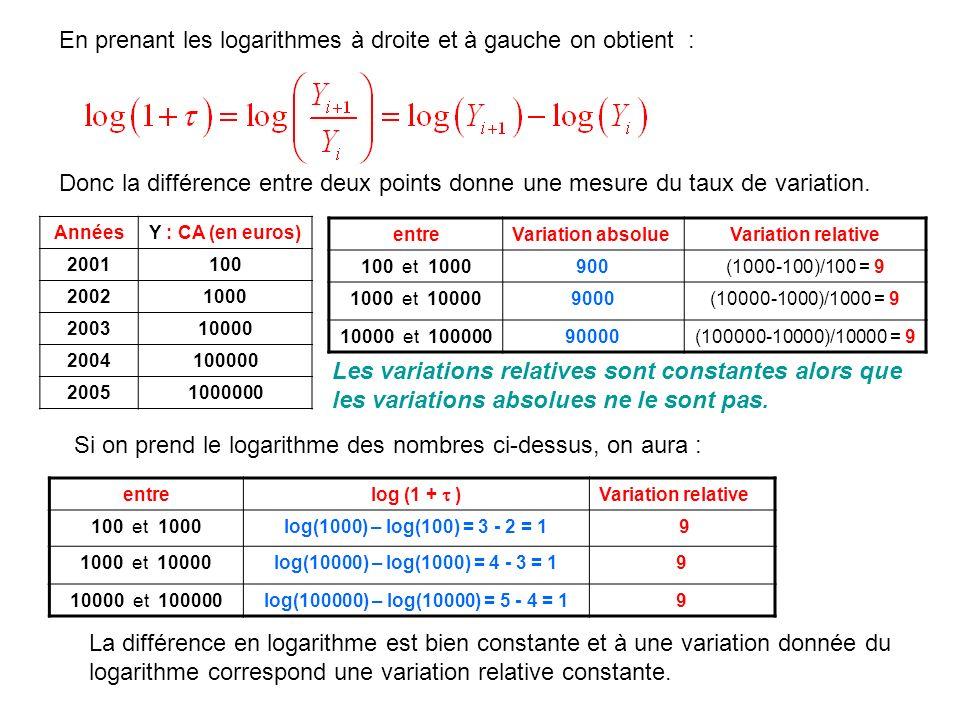 En prenant les logarithmes à droite et à gauche on obtient :