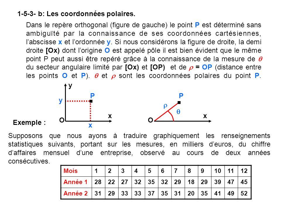 . . 1-5-3- b: Les coordonnées polaires.
