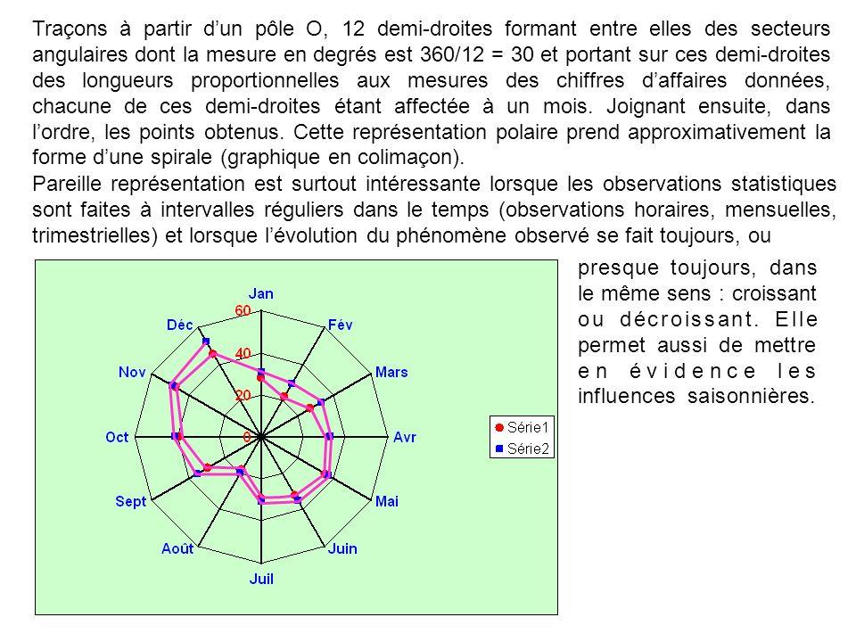 Traçons à partir d'un pôle O, 12 demi-droites formant entre elles des secteurs angulaires dont la mesure en degrés est 360/12 = 30 et portant sur ces demi-droites des longueurs proportionnelles aux mesures des chiffres d'affaires données, chacune de ces demi-droites étant affectée à un mois. Joignant ensuite, dans l'ordre, les points obtenus. Cette représentation polaire prend approximativement la forme d'une spirale (graphique en colimaçon).